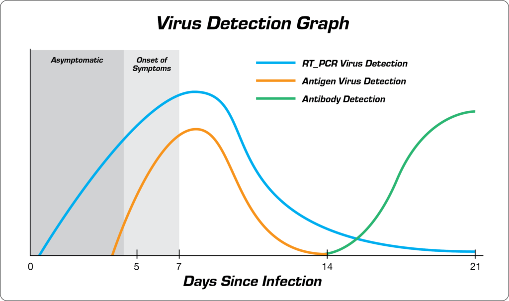 A graph depicting the difference in coronavirus detection between RT-PCR and Antigen tests